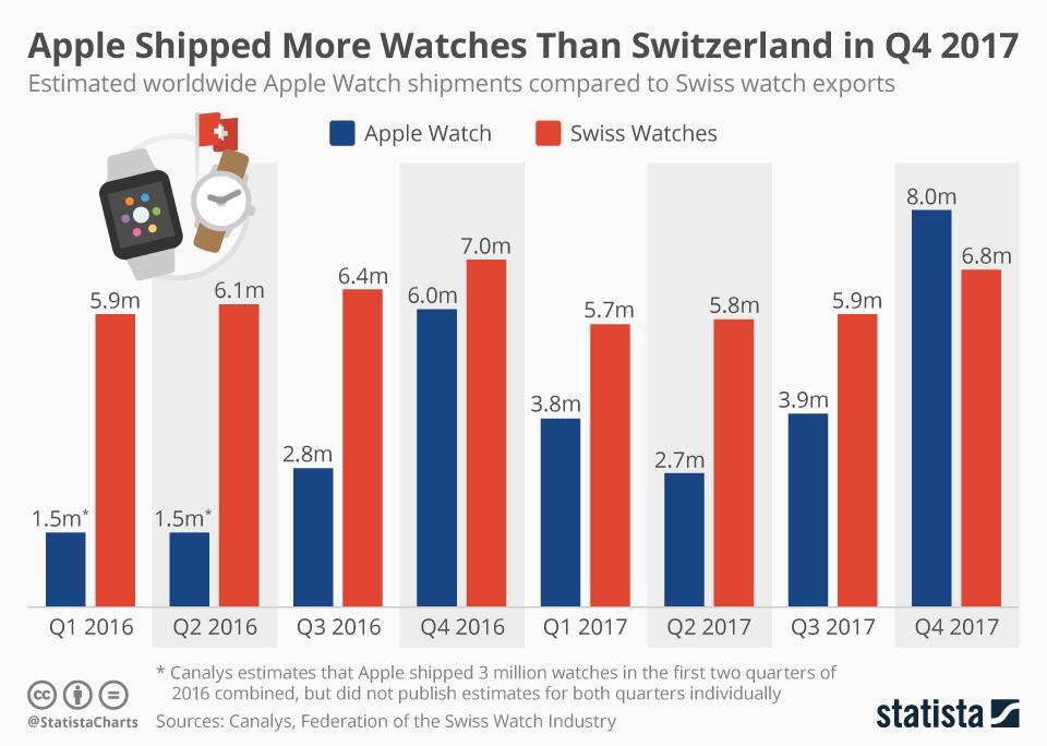 Apple watch sales vs Swiss watch sales