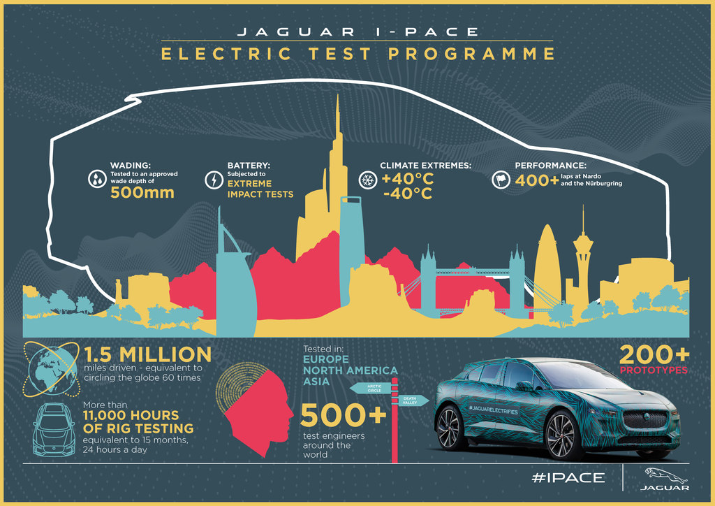 I-PACE Electric Test
